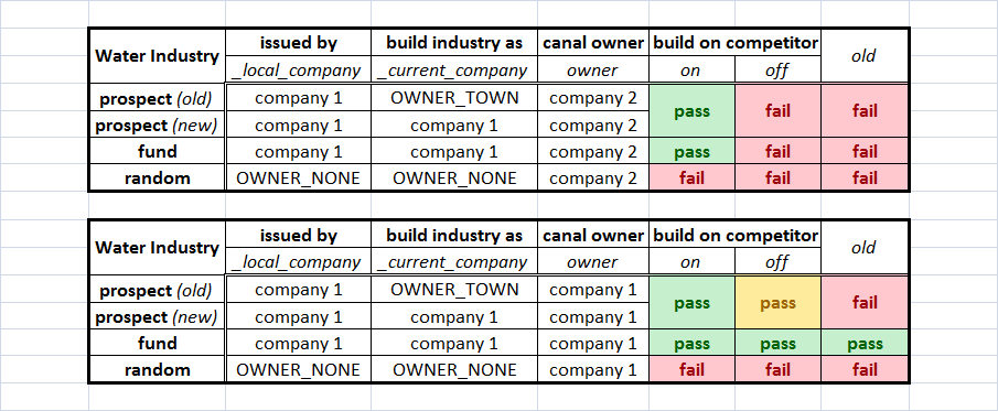 build%20industry%20on%20competitor%20canal