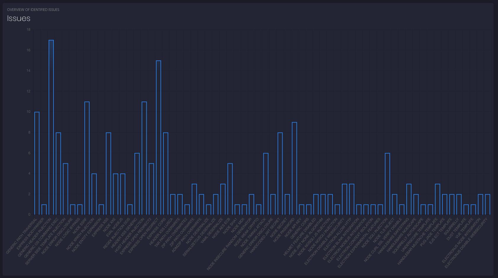 nodejsscan charts