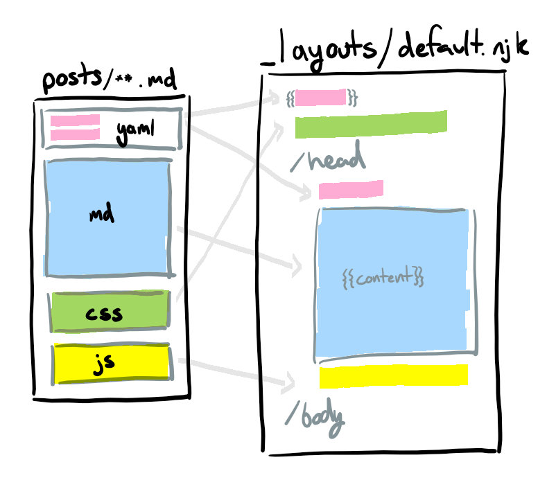 Template Sections