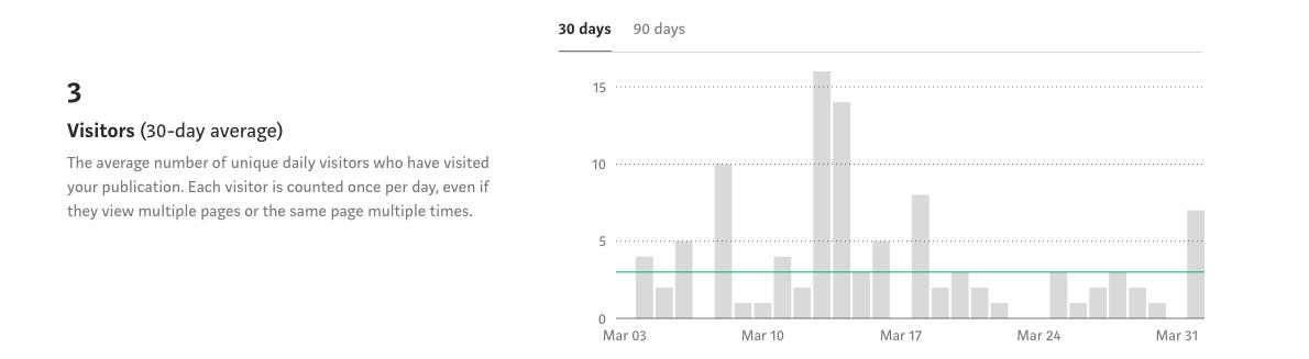 Medium visitors_March 2019