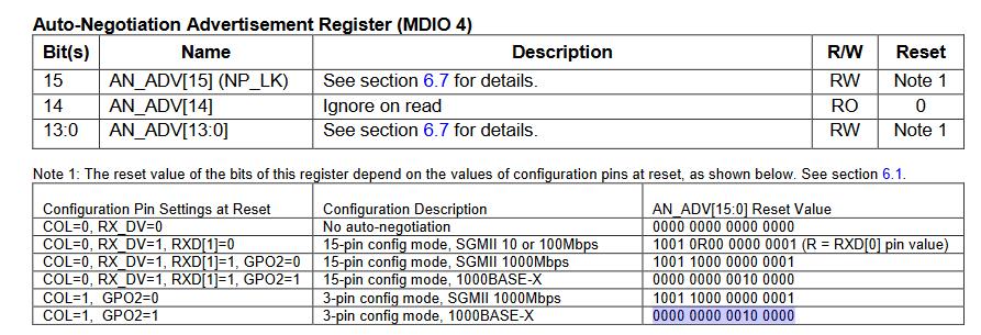 RGMII Ethernet + MiSoC core does not work on Sayma · Issue