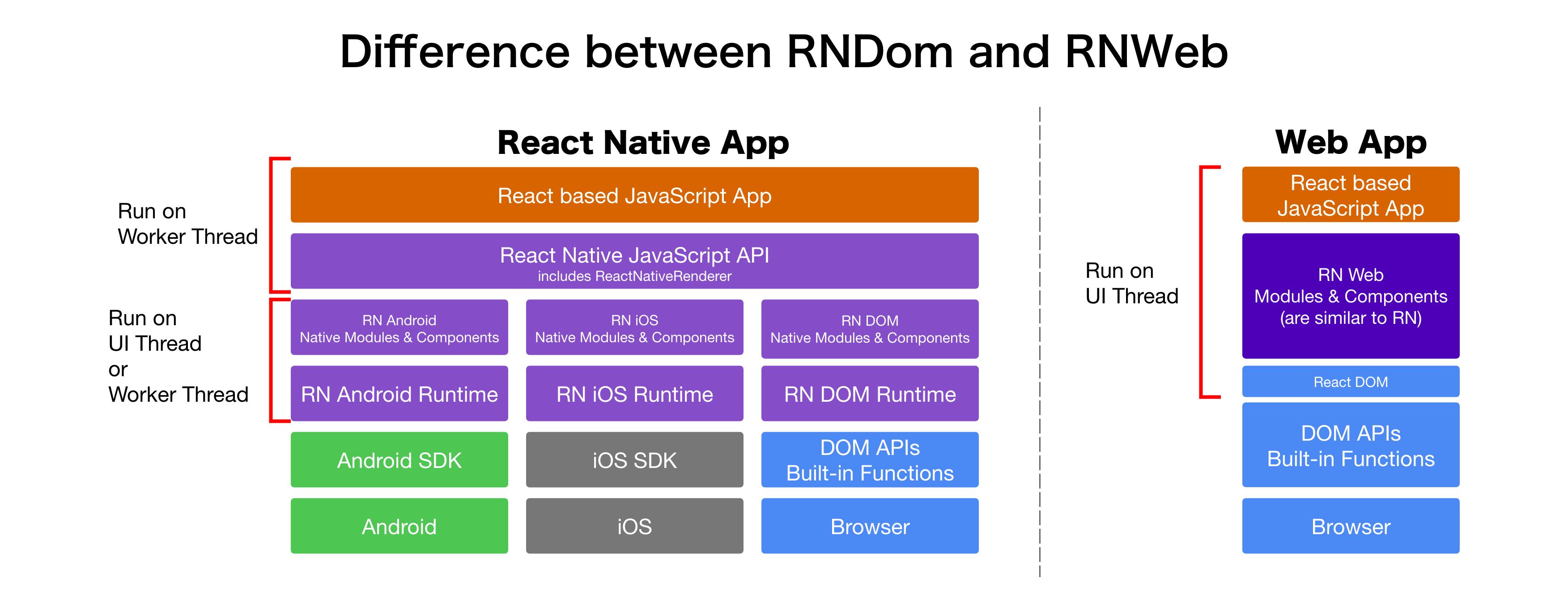 difference-rnd-rnw