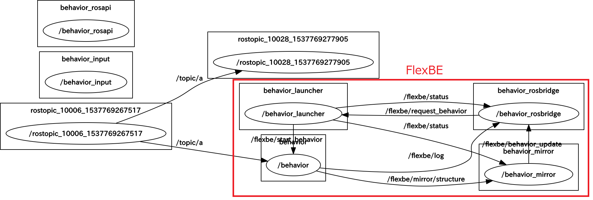 How to communicate between ROS-node and FlexBE-state · Issue #60