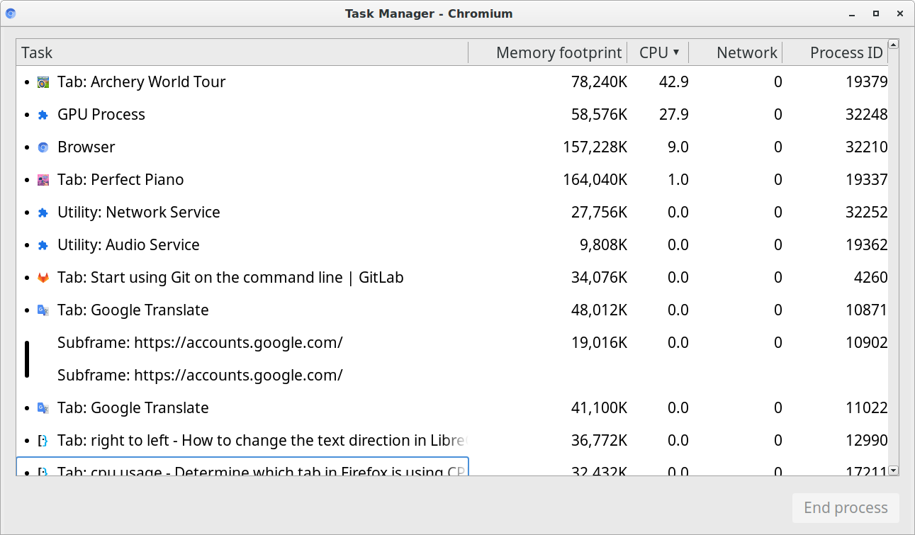 Task Manager in Chrome