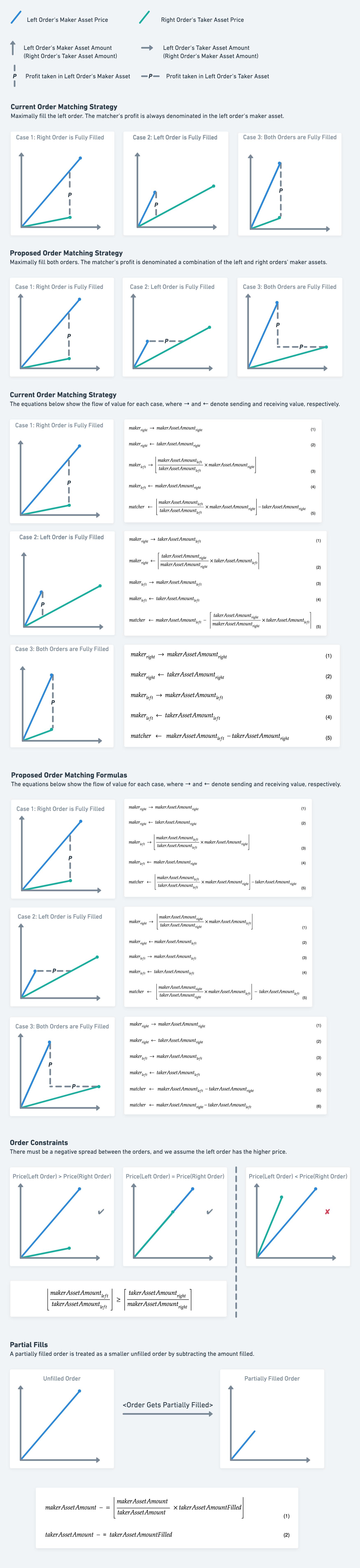 Comparison of Matching Strategies
