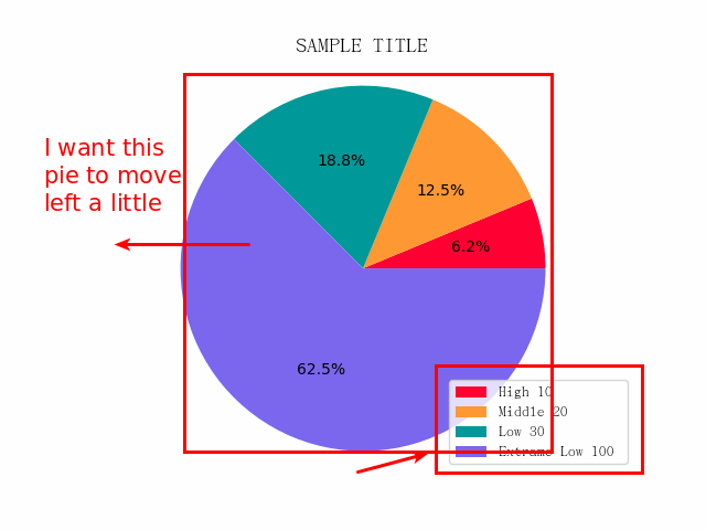 How to avoid override pie issue 9538 matplotlibmatplotlib github pie ccuart Image collections