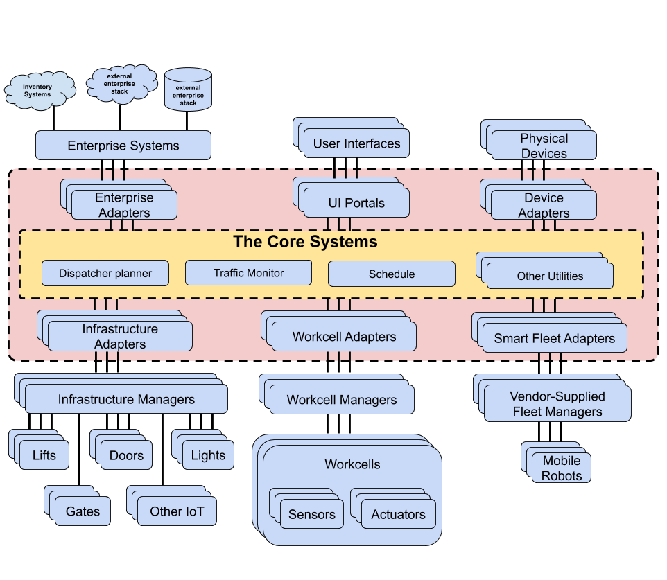 RMF Book Architecture Diagram