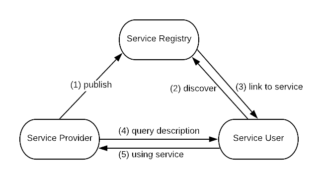 Service Oriented Architecture interaction