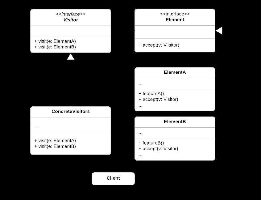 visitor UML diagram
