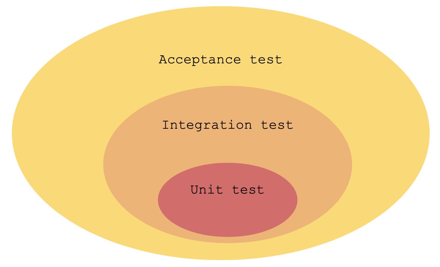 unit-testing-world