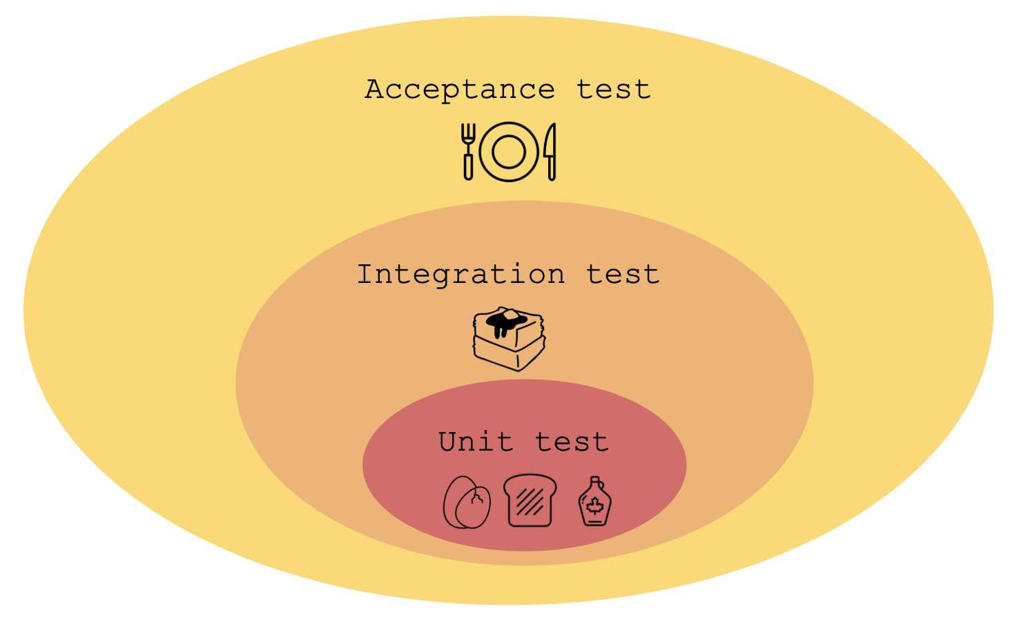 unit-testing-world-with-french-toast