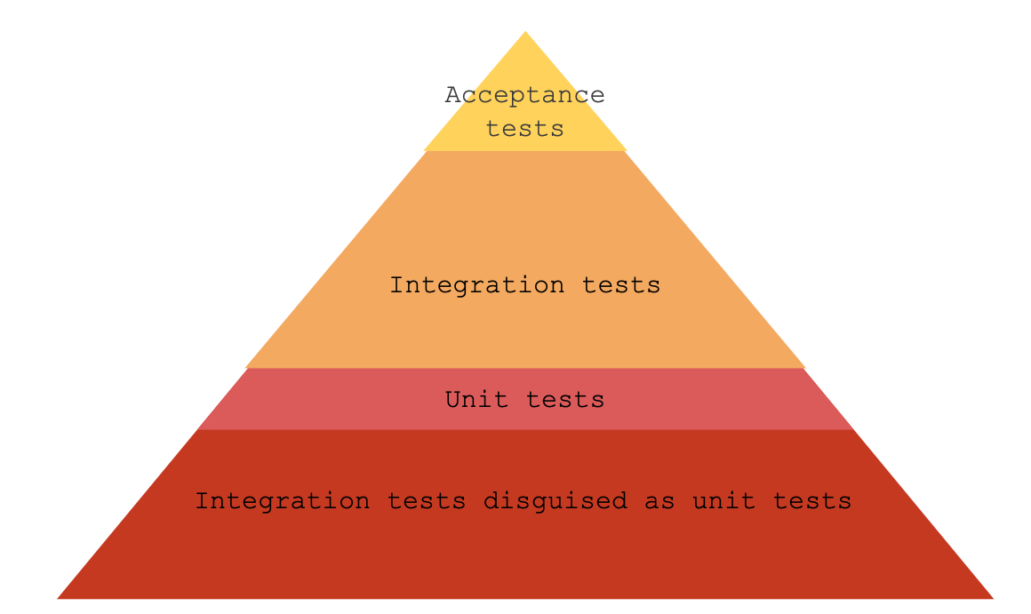 testing-pyramid-in-reality