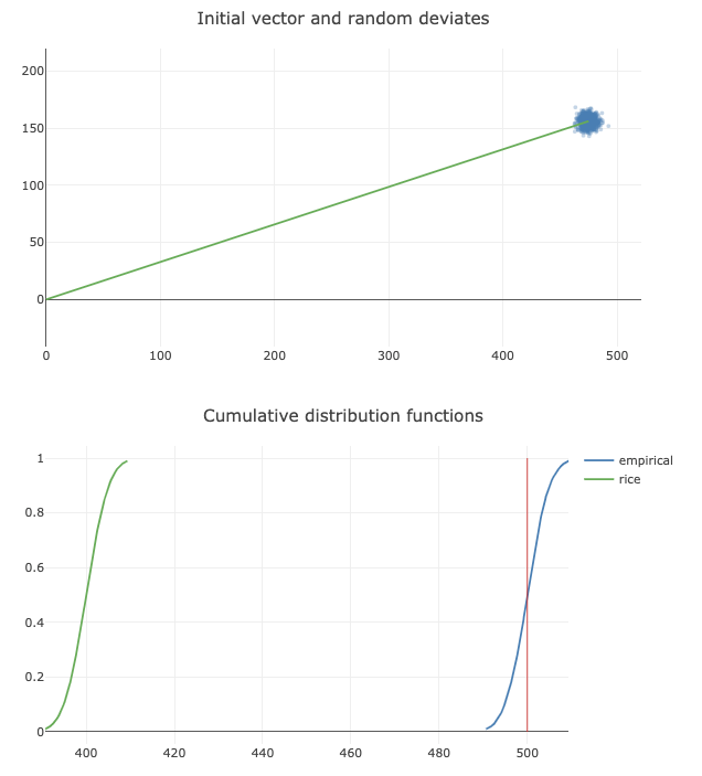 scipy stats rice gives incorrect results when s is very low