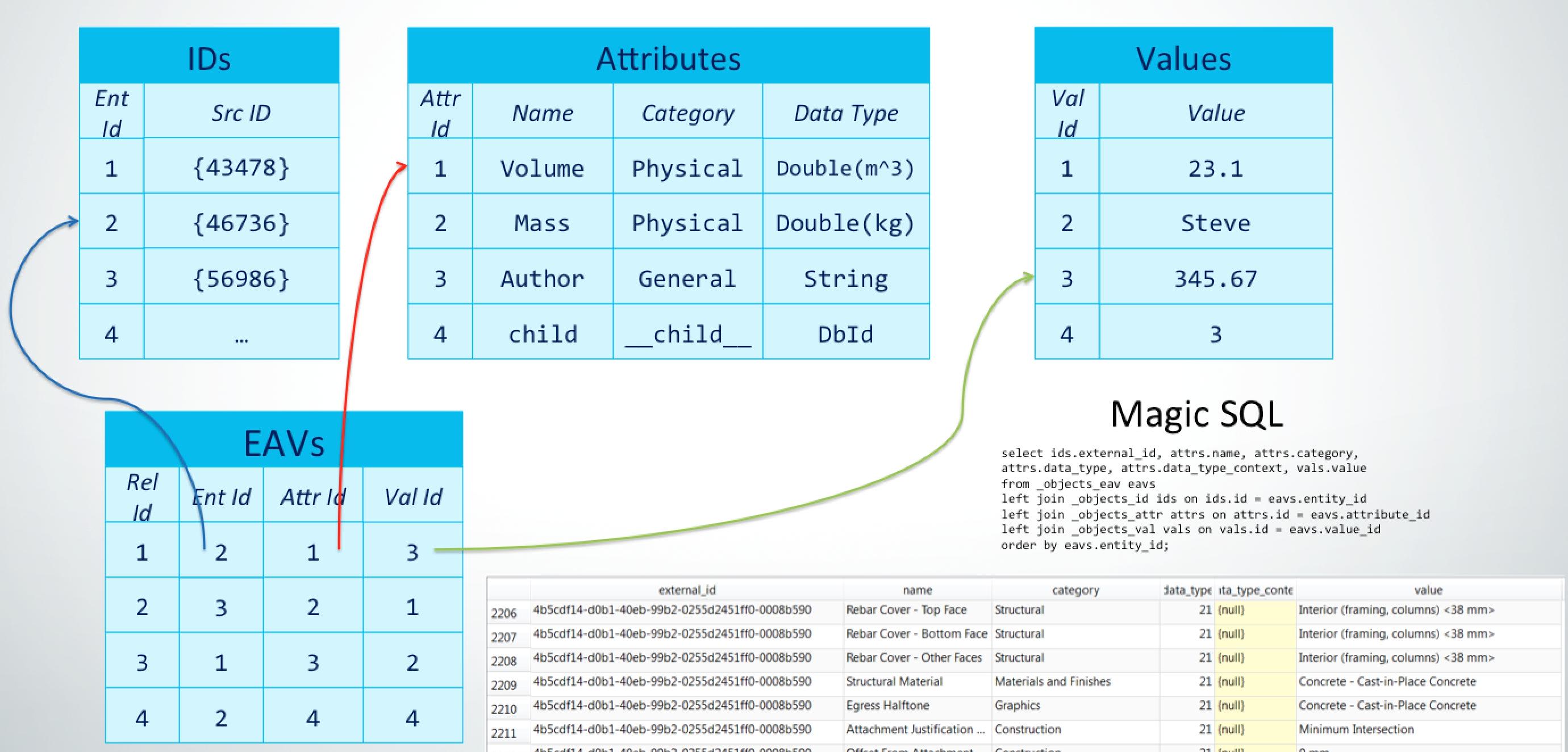 Entity-attribute-value