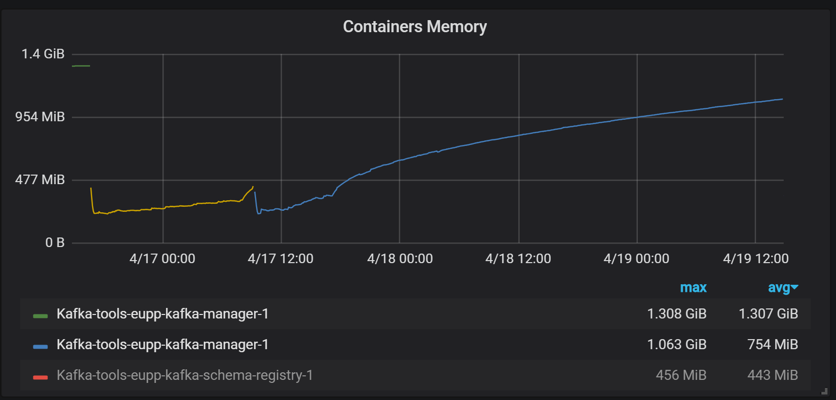 kafka-manager keeps consuming memory (memory leak ?) · Issue #458