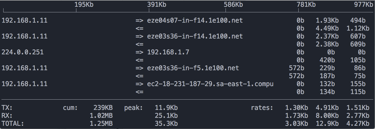 Weekly Command: inspecting network usage with iftop