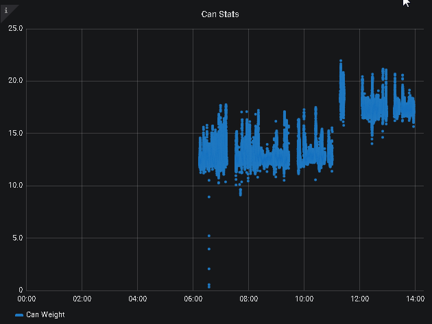 MySQL Time Series Query Chart Zoom Problem · Issue #13694