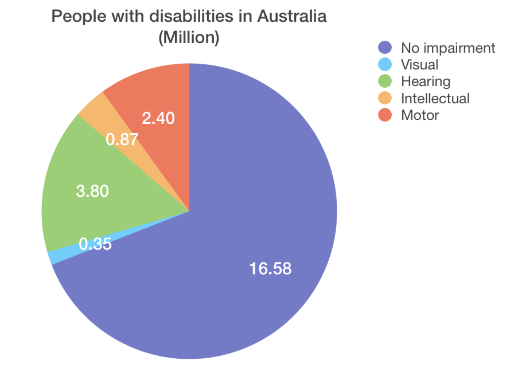 aussie-disabilities