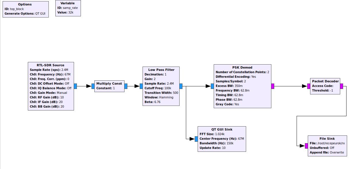 Gnu Radio Simulation