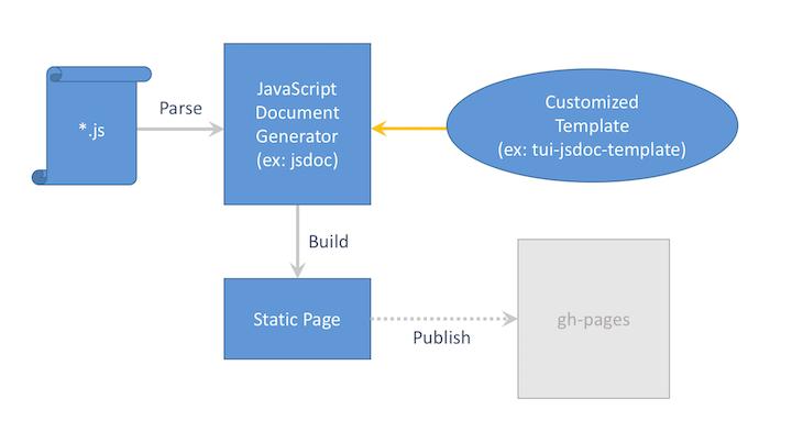 01-tui-jsdoc-template-structure
