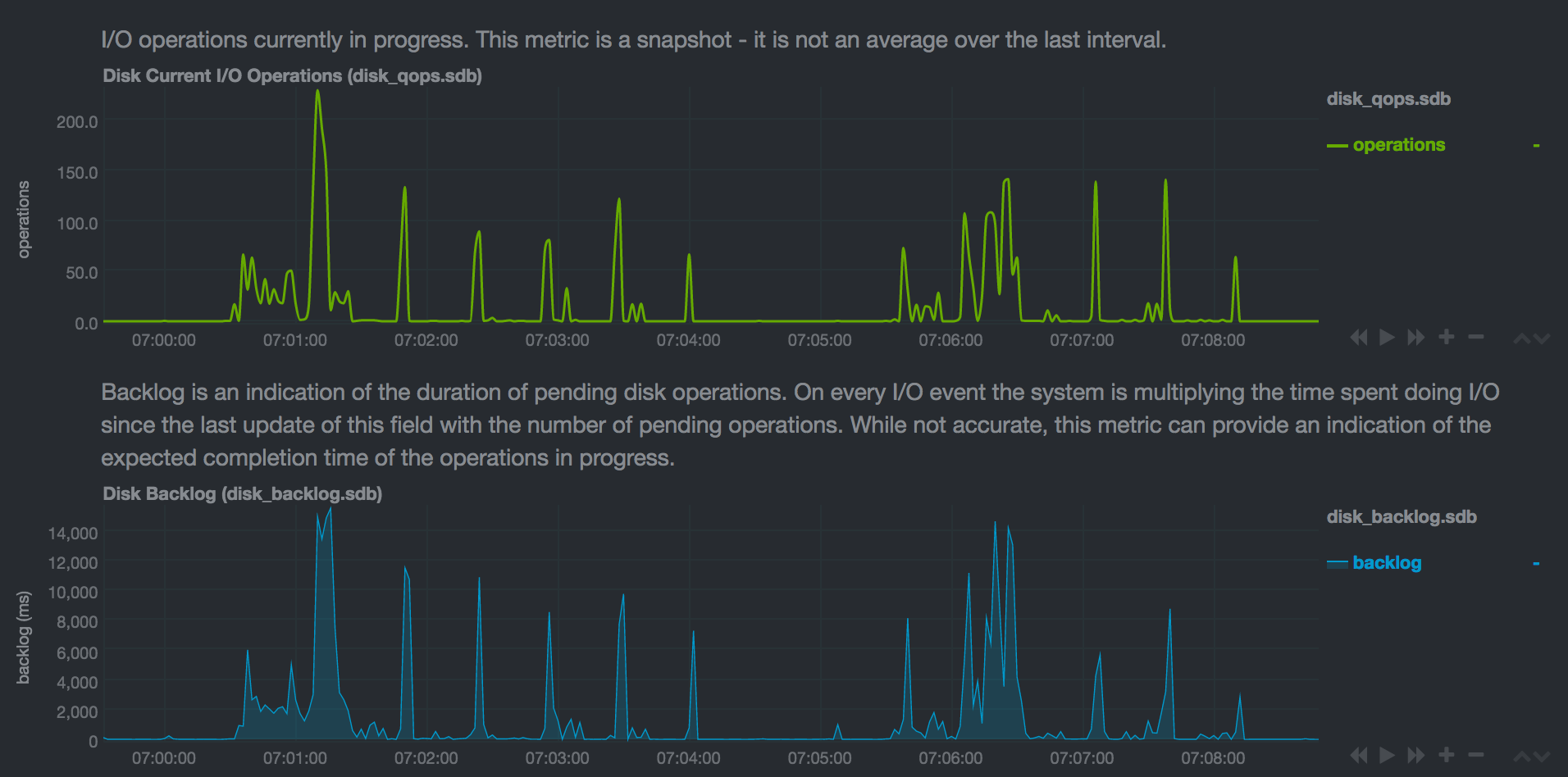 Spurious spikes/alerts in disk backlog for LVM devices