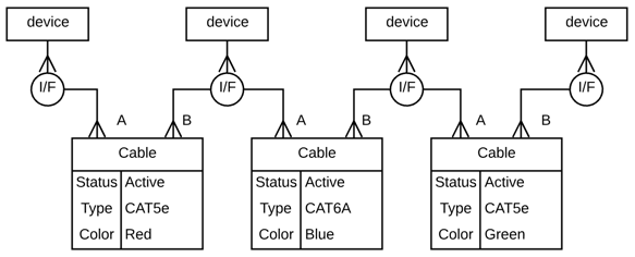 Developers - Add support for tracking physical cable plants -