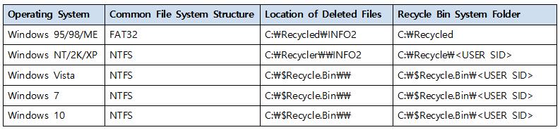 각 OS에 따른 Recycle.bin 위치