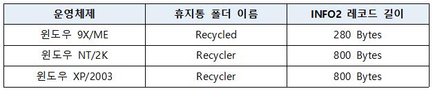 info2 file structure