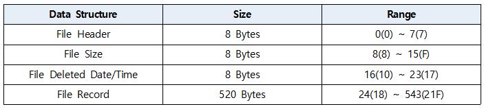 $I 파일 구조 표