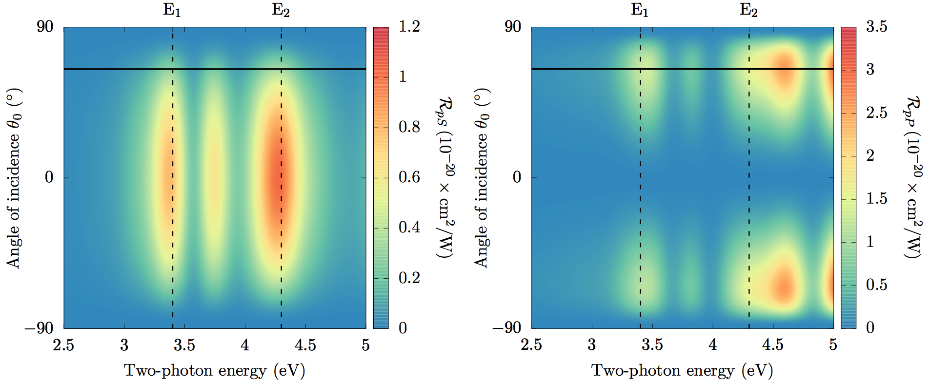 An overview of the angular dependence of the SHG Yield for the Si(111)(1x1)H surface