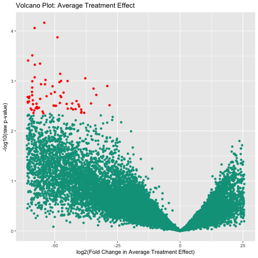 Volcano plot visualizing the log fold change in the Average Treatment Effect against the raw p-value from the moderated t-test performed on each biomarker