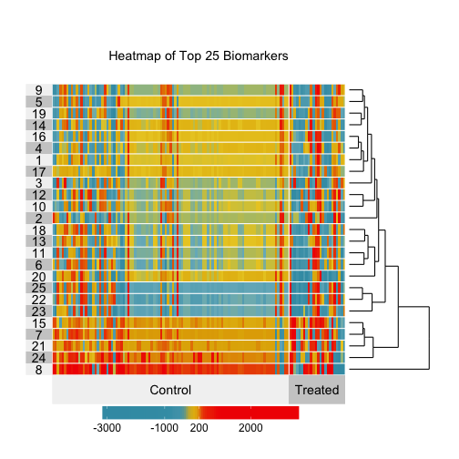 Heatmap visualizing the Average Treatment Effect contribution of a change in exposure to each biomarker of interest