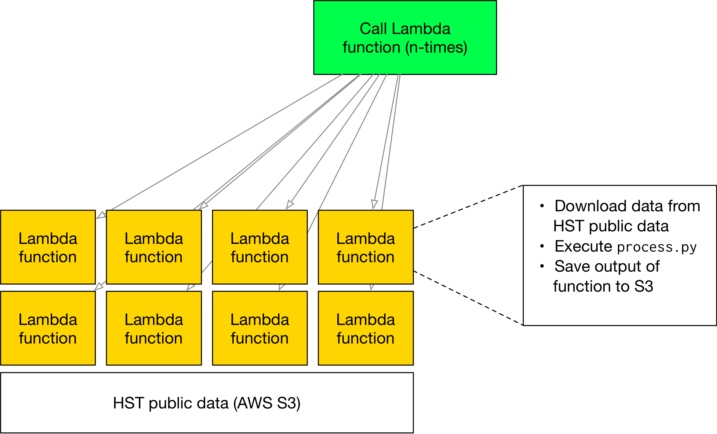 Exploring AWS Lambda with cloud-hosted Hubble public data | MAST Labs