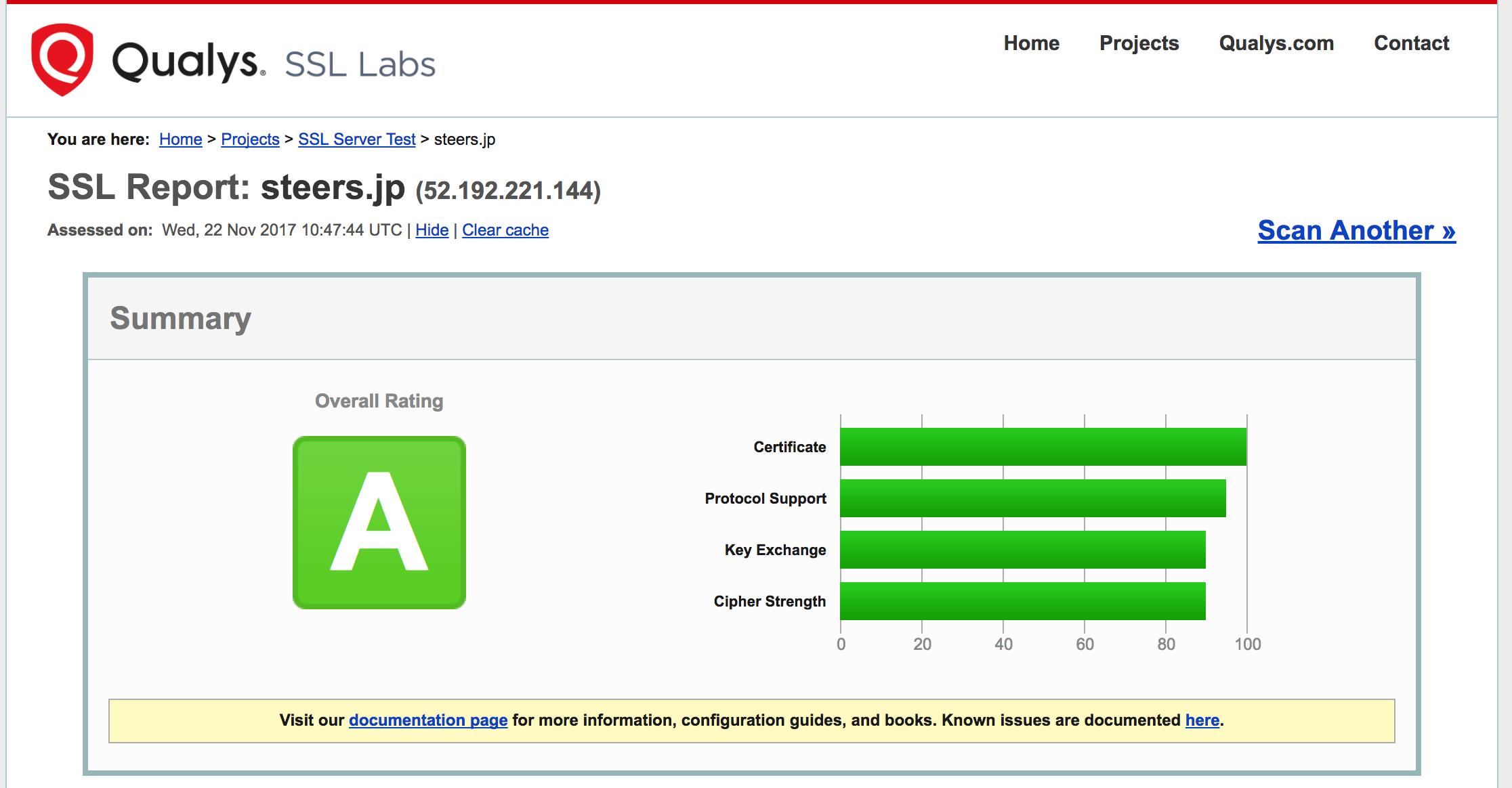 Qualys SSL LabsのSummaryもA