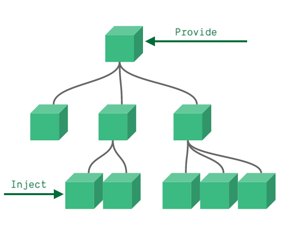 components_provide