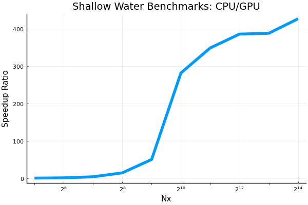 shallow_water_speedup