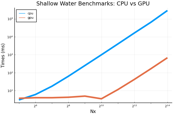 shallow_water_times