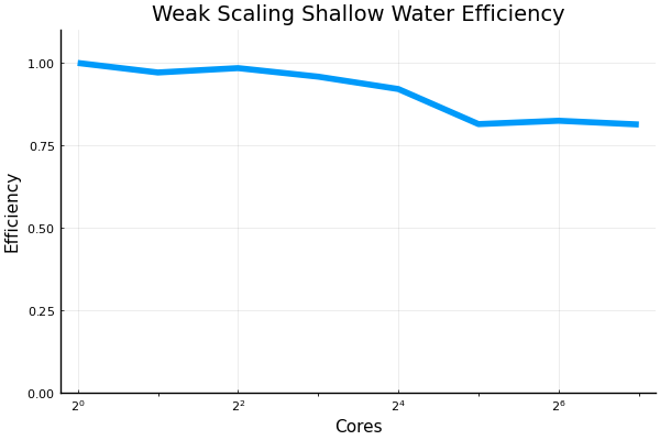 ws_shallow_water_efficiency