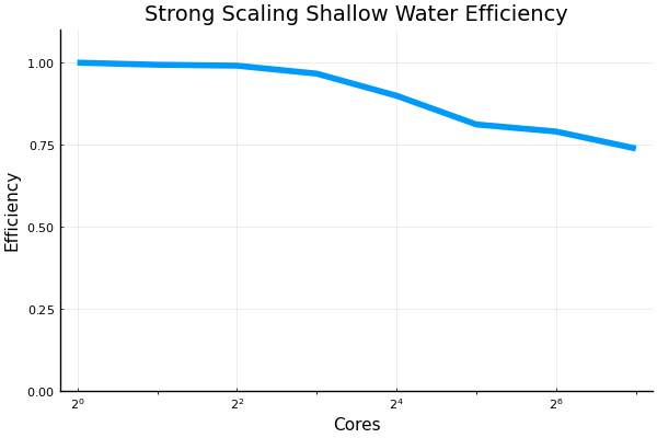 ss_shallow_water_efficiency