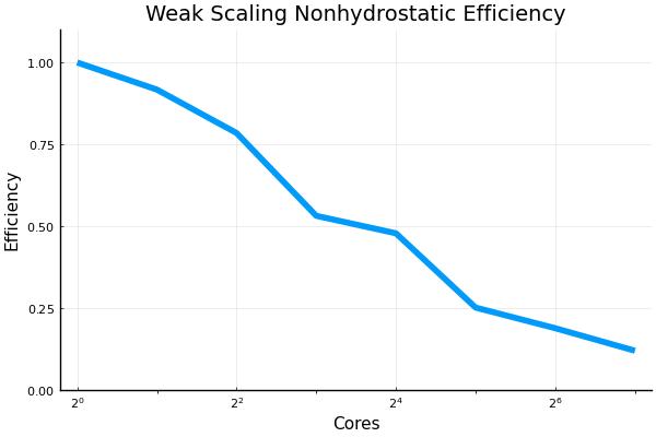 ws_nonhydrostatic_efficiency