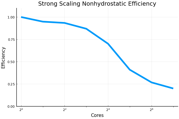 ss_nonhydrostatic_efficiency