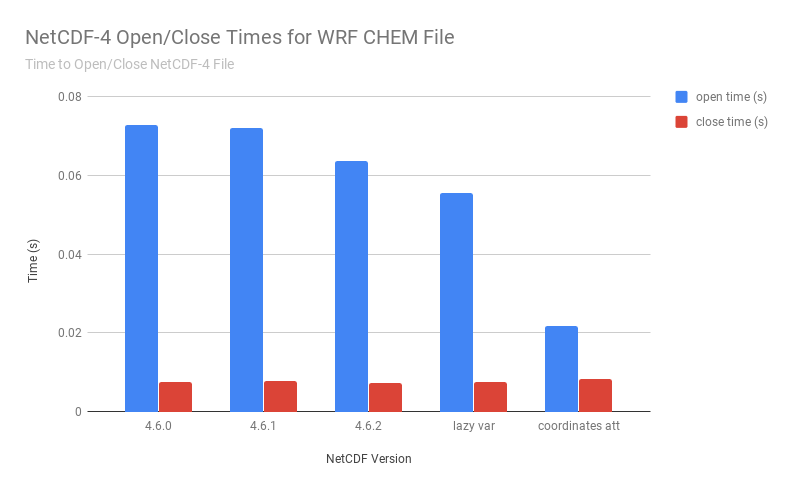 Help with slow open performance with netCDF4 Files · Issue #489