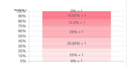 chartjs ( Chart js )