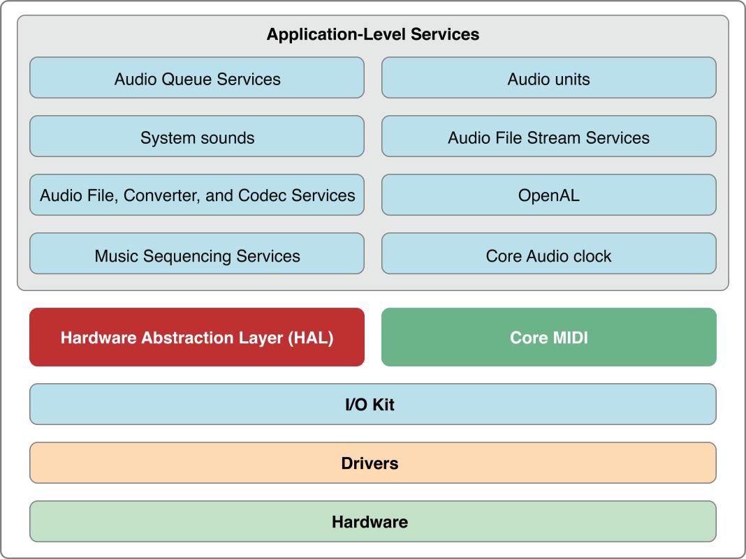 Figure 1-1 OS X Core Audio architecture
