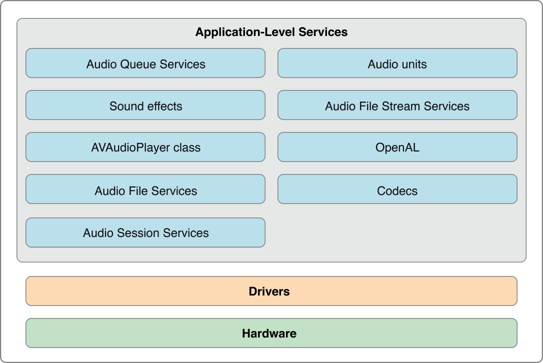 Figure 1-2 iOS Core Audio architecture