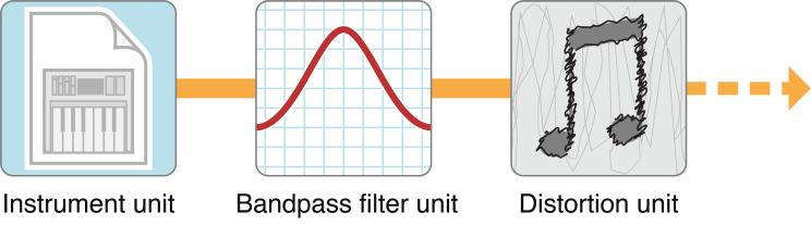 Figure 1-3 A simple audio processing graph