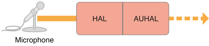 Figure 1-4 Hardware input through the HAL and the AUHAL unit