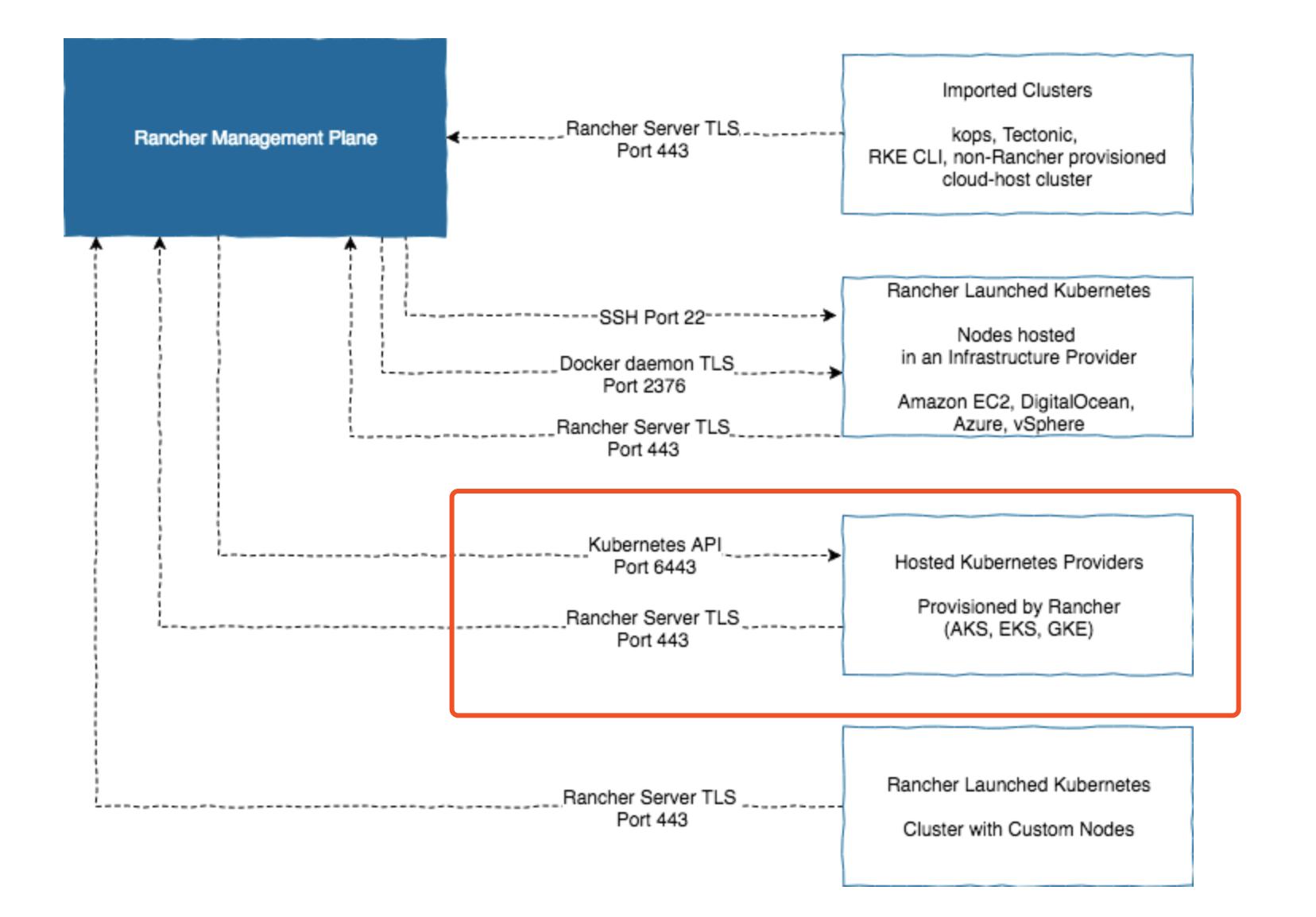 EKS and AKS cluster waiting for API indefinitely · Issue