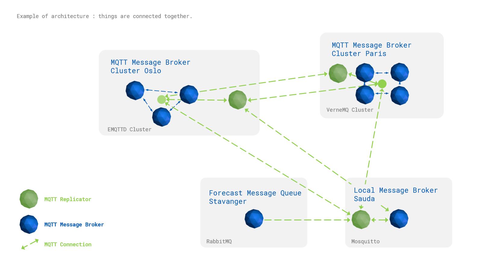 GitHub - SINTEF-9012/MQTT_Replicator: Multi-master