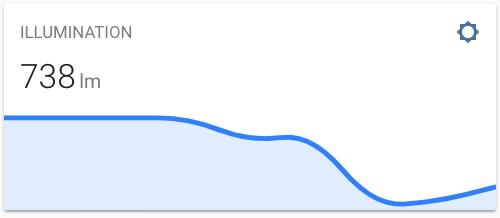 GitHub - kalkih/mini-graph-card: Minimalistic graph card for